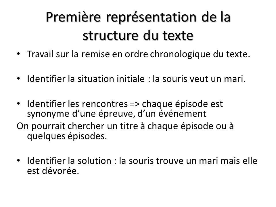 Première représentation de la structure du texte