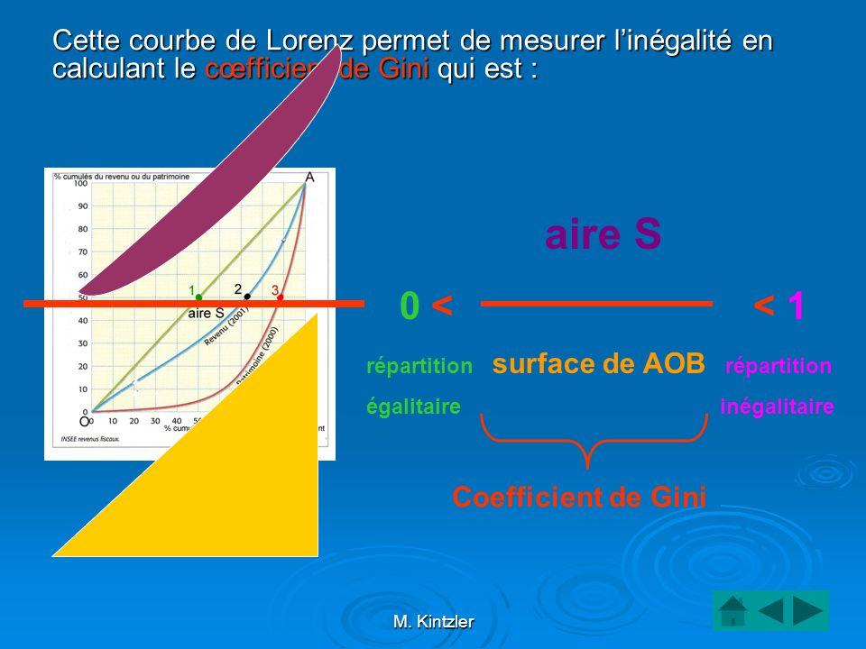 Cette courbe de Lorenz permet de mesurer l'inégalité en calculant le cœfficient de Gini qui est :