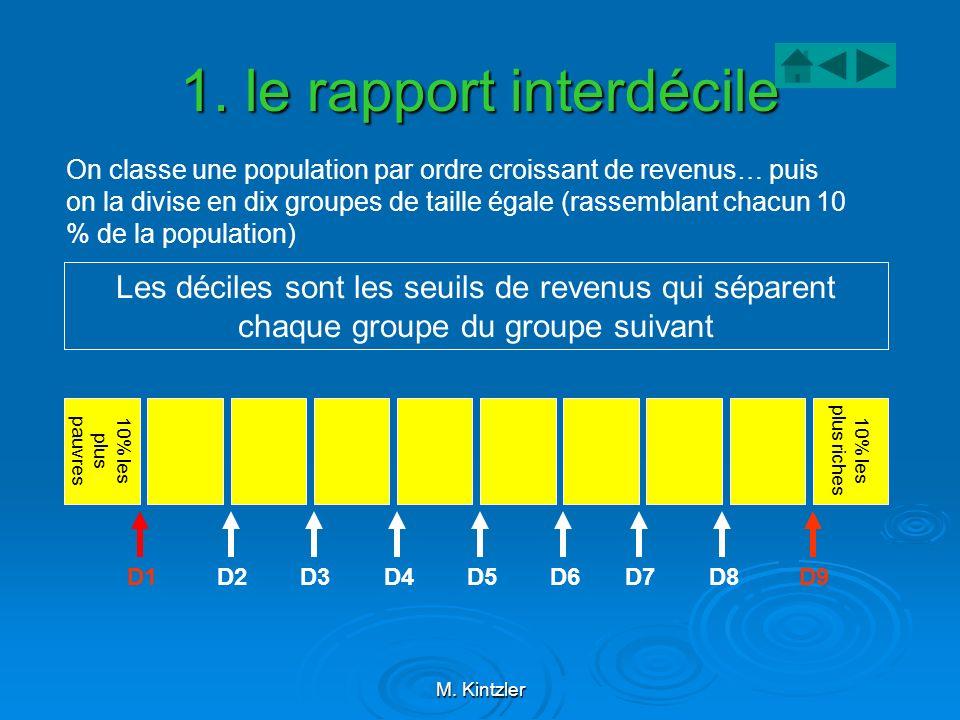 1. le rapport interdécile