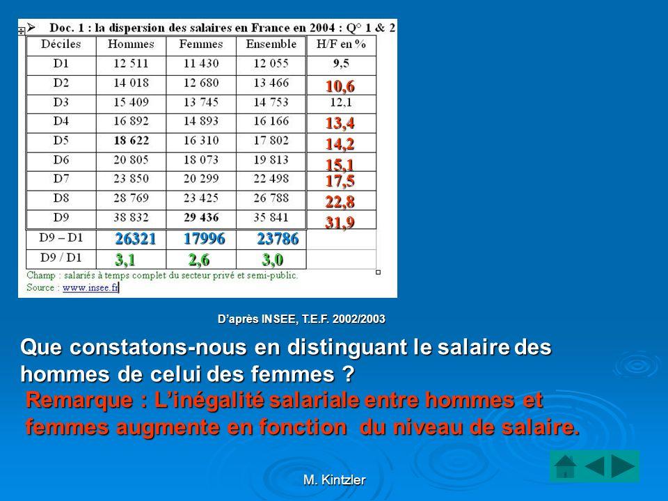 10,6 13,4. 14,2. 15,1. 17,5. 22,8. 31,9. 26321. 17996. 23786. 3,1. 2,6. 3,0. D'après INSEE, T.E.F. 2002/2003.