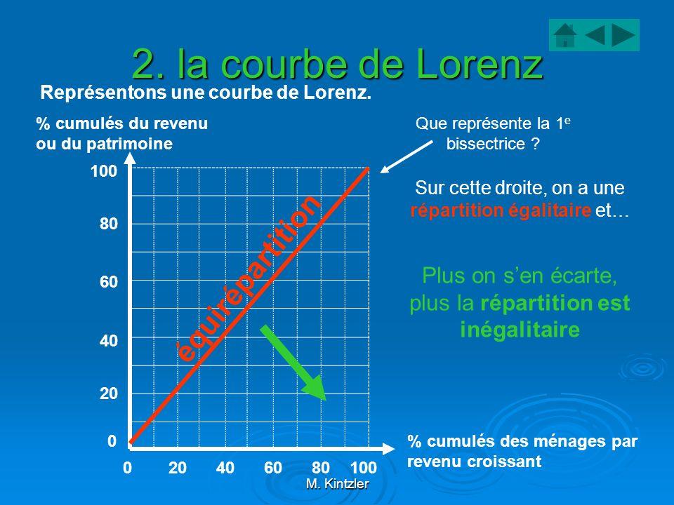 2. la courbe de Lorenz équirépartition