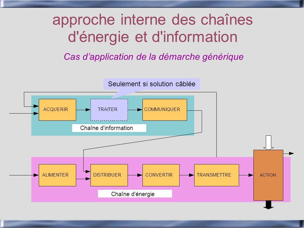 approche interne des chaînes d énergie et d information