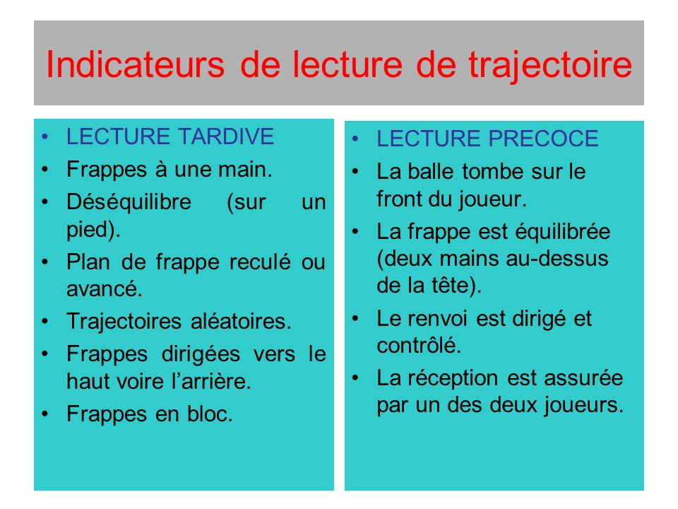 Indicateurs de lecture de trajectoire