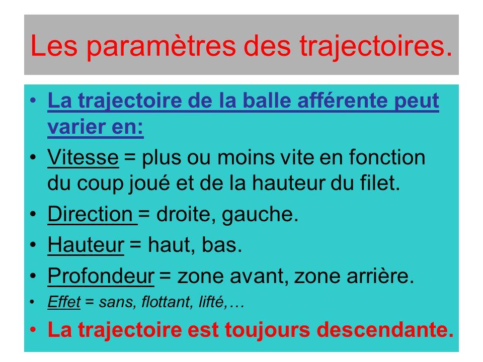 Les paramètres des trajectoires.