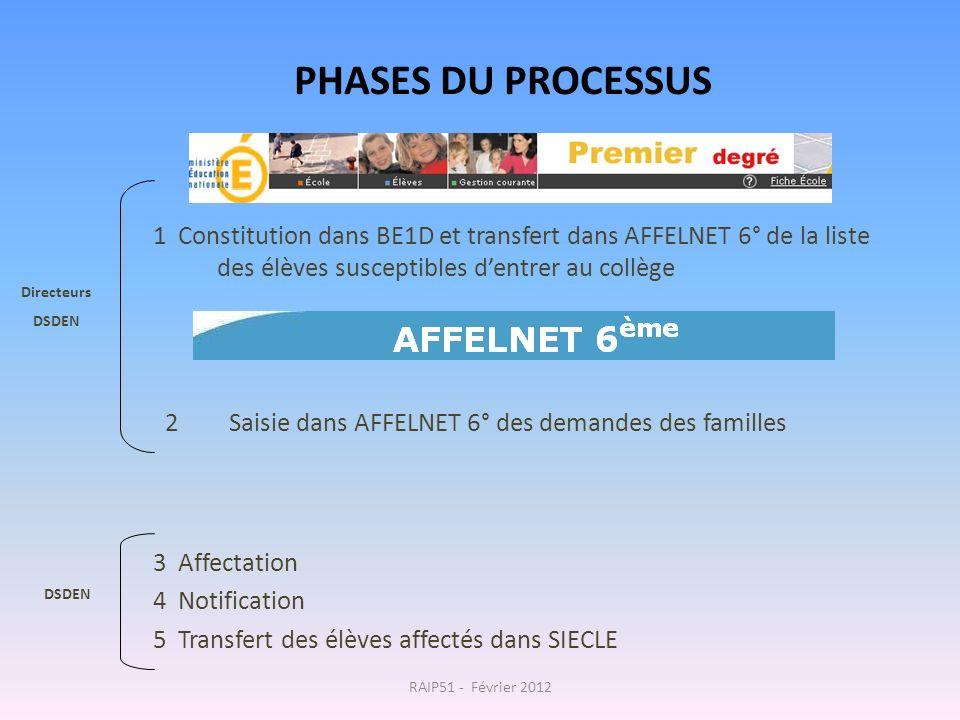PHASES DU PROCESSUS 1 Constitution dans BE1D et transfert dans AFFELNET 6° de la liste des élèves susceptibles d'entrer au collège.