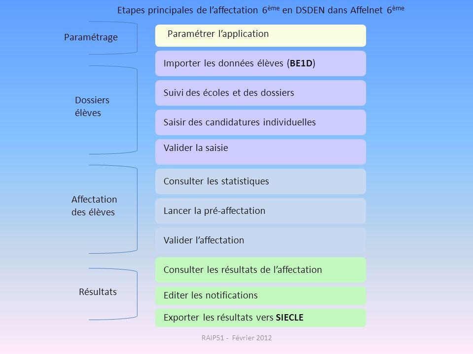 Etapes principales de l'affectation 6ème en DSDEN dans Affelnet 6ème