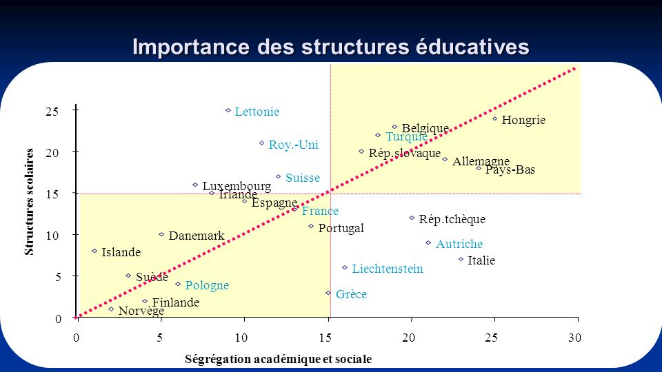 Importance des structures éducatives