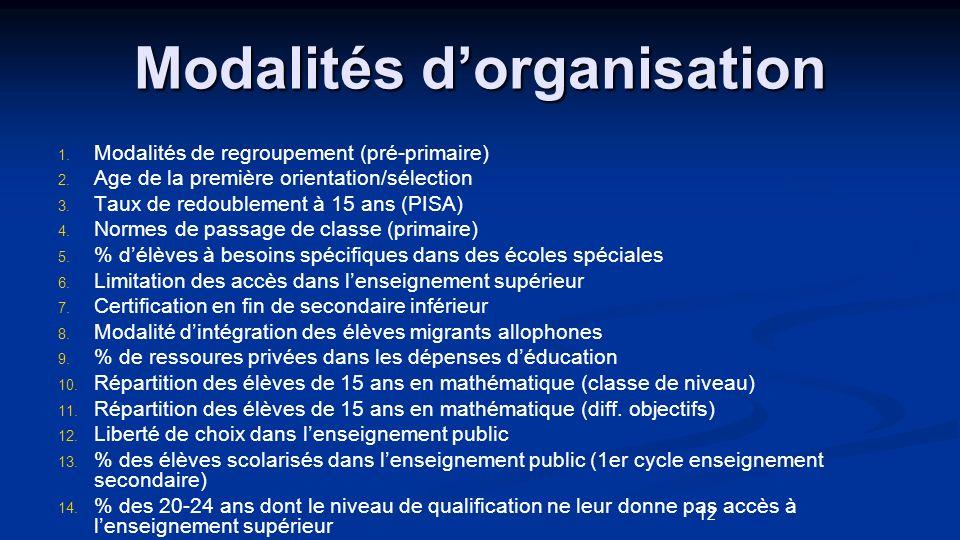 Modalités d'organisation
