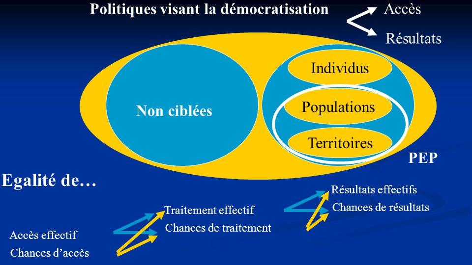 Egalité de… Politiques visant la démocratisation Accès Résultats