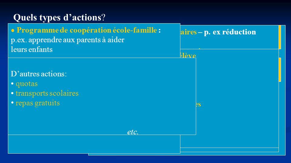 Quels types d'actions etc. Programme de coopération école-famille :