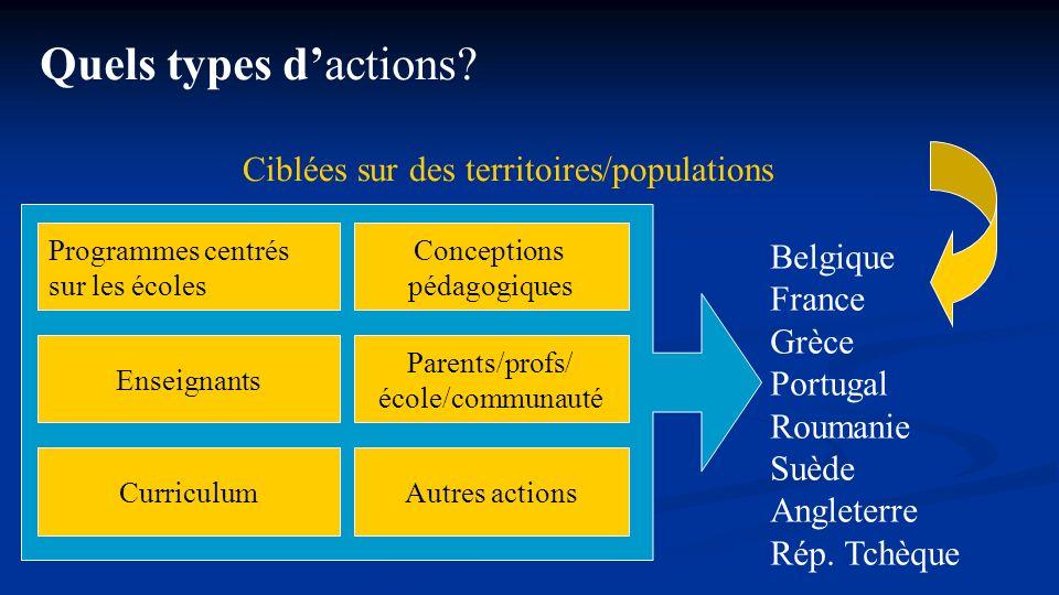 Quels types d'actions Ciblées sur des territoires/populations