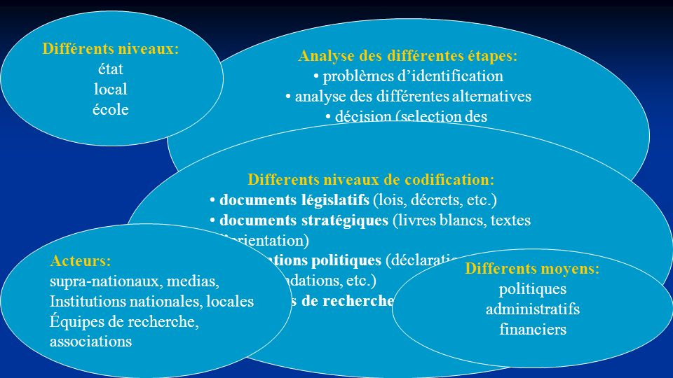 Analyse des différentes étapes: