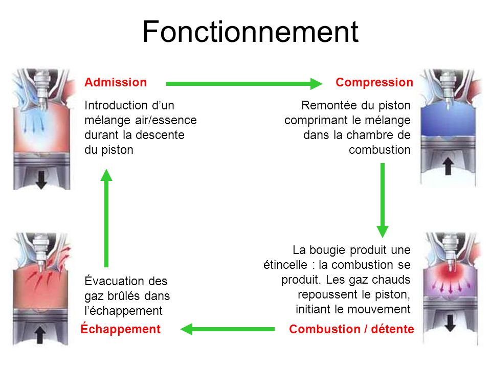 Fonctionnement Admission Compression
