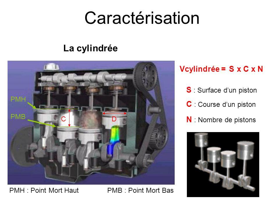 Caractérisation La cylindrée Vcylindrée = S x C x N