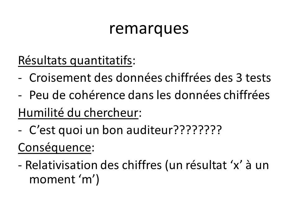 remarques Résultats quantitatifs: