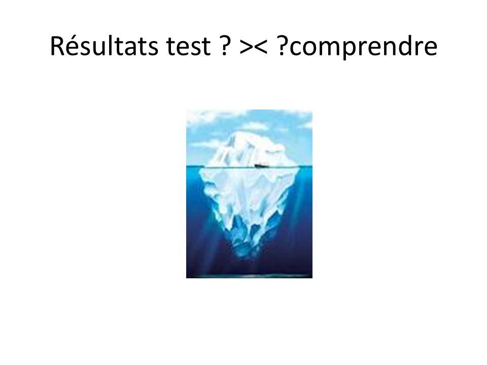 Résultats test >< comprendre