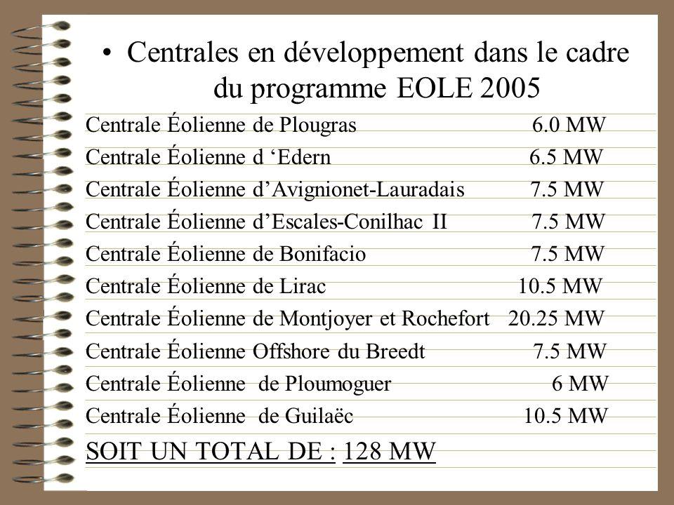 Centrales en développement dans le cadre du programme EOLE 2005