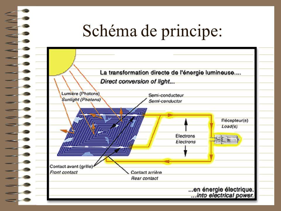 Schéma de principe: