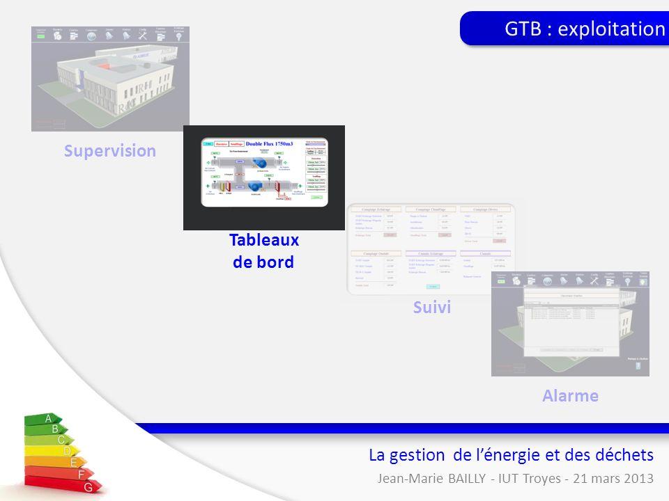 GTB : exploitation Supervision Tableaux de bord Suivi Alarme
