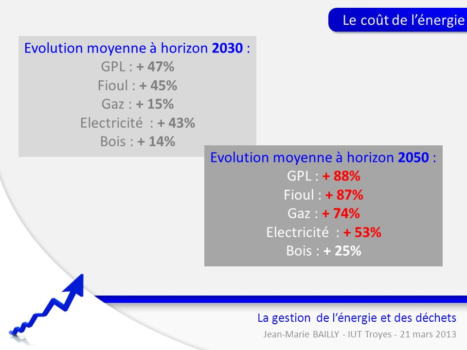 Evolution moyenne à horizon 2030 : GPL : + 47% Fioul : + 45%