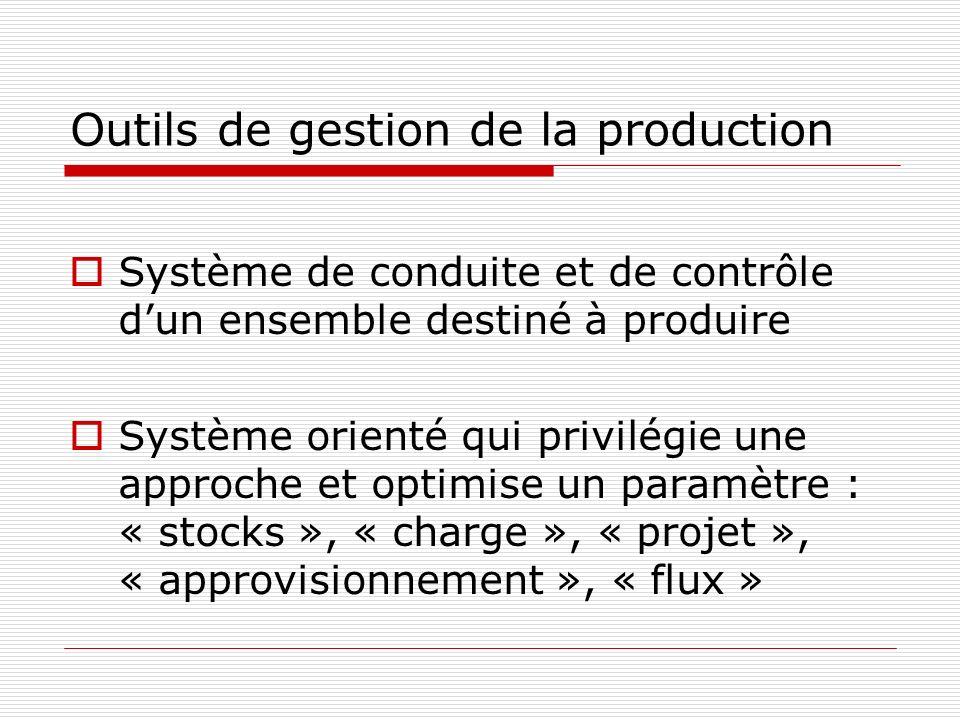 Outils de gestion de la production