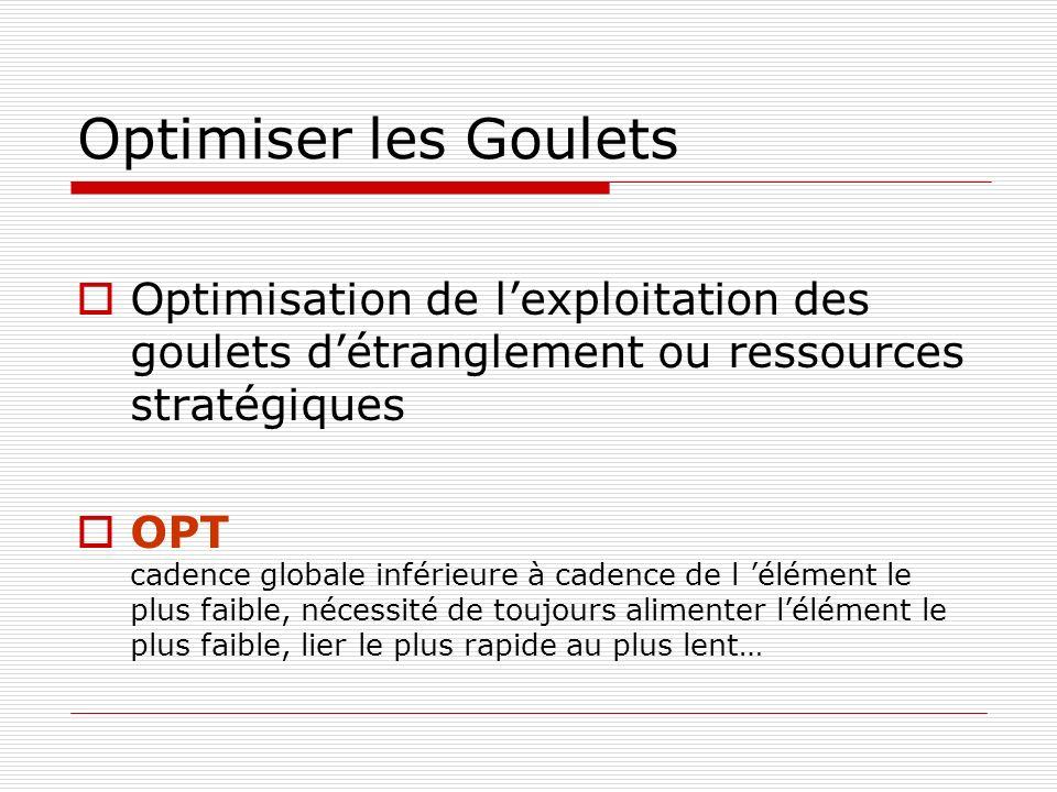 Optimiser les Goulets Optimisation de l'exploitation des goulets d'étranglement ou ressources stratégiques.