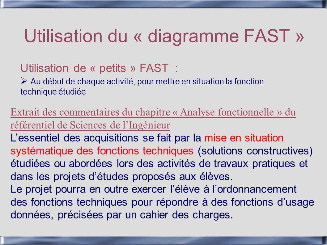 Utilisation du « diagramme FAST »