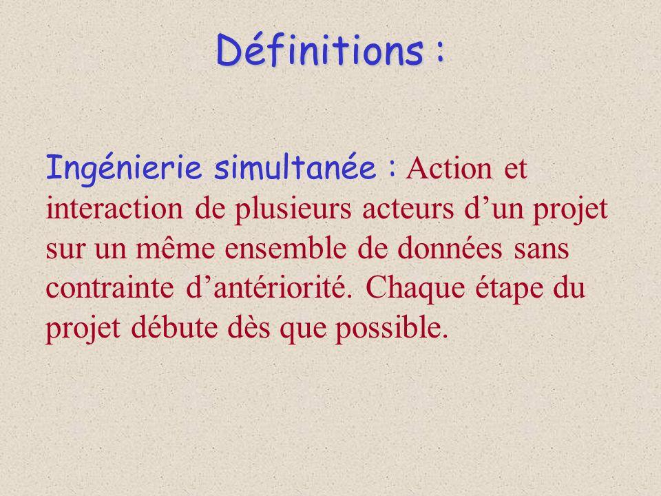 Définitions :