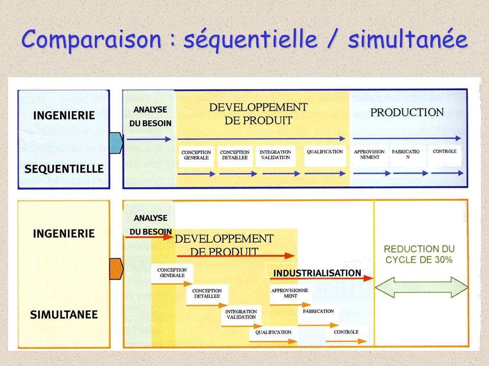 Comparaison : séquentielle / simultanée