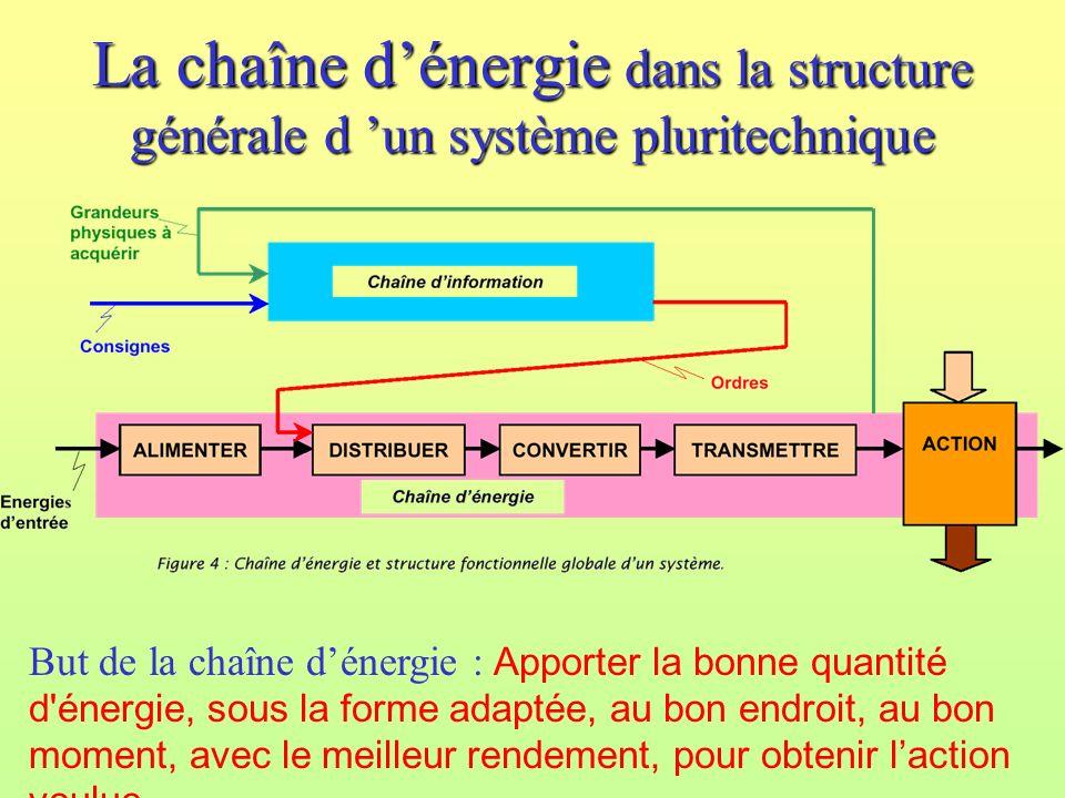 La chaîne d'énergie dans la structure générale d 'un système pluritechnique