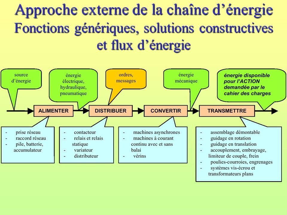 Approche externe de la chaîne d'énergie Fonctions génériques, solutions constructives et flux d'énergie