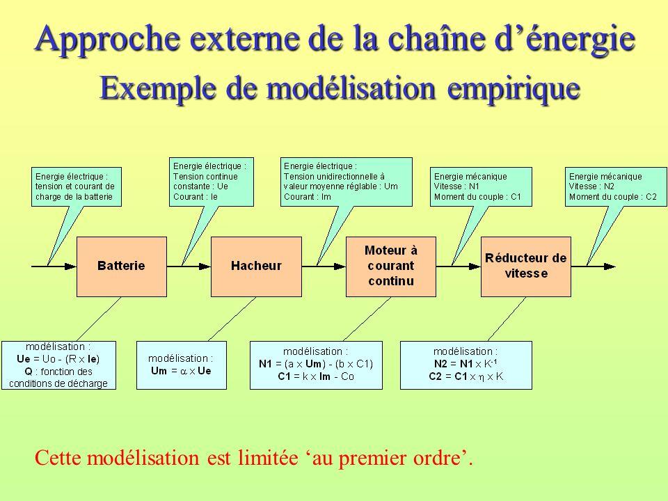 Approche externe de la chaîne d'énergie Exemple de modélisation empirique
