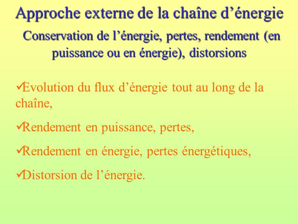 Approche externe de la chaîne d'énergie Conservation de l'énergie, pertes, rendement (en puissance ou en énergie), distorsions