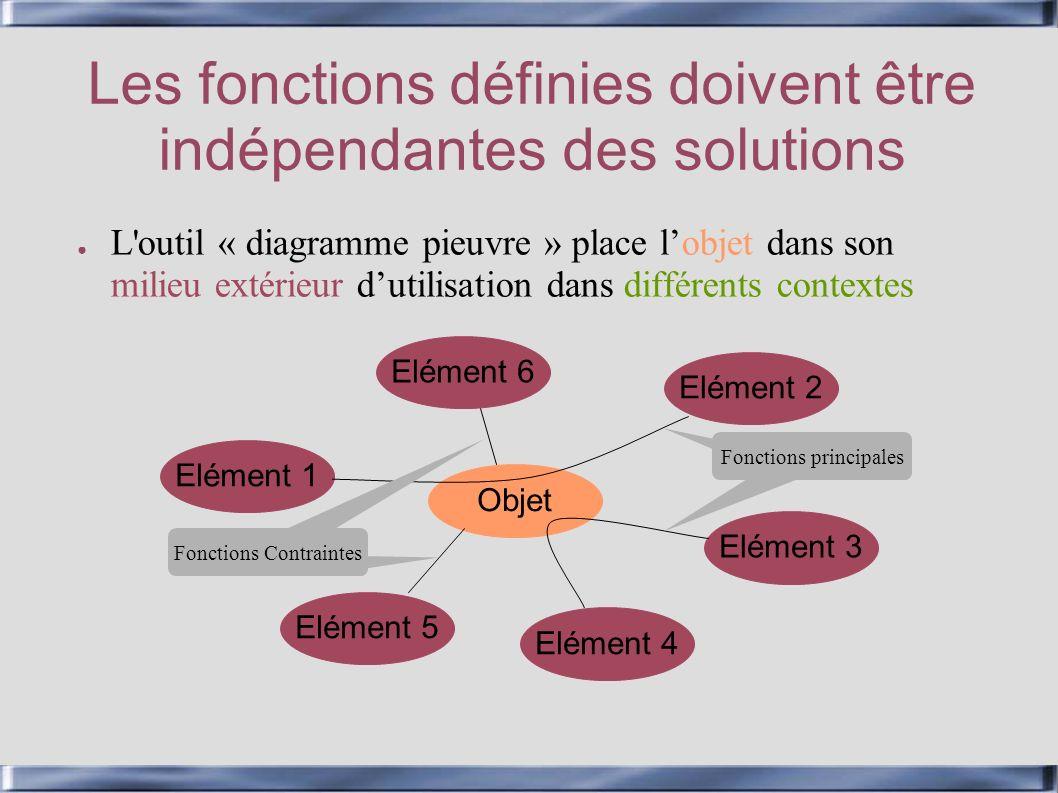 Les fonctions définies doivent être indépendantes des solutions