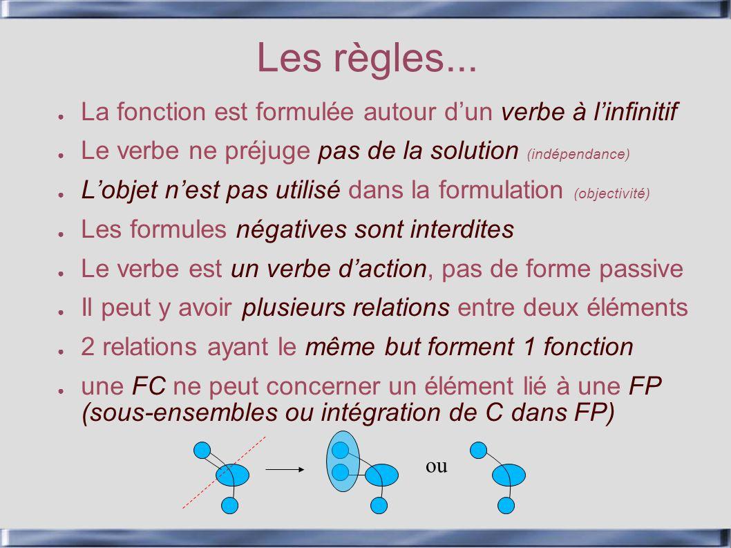Les règles... La fonction est formulée autour d'un verbe à l'infinitif