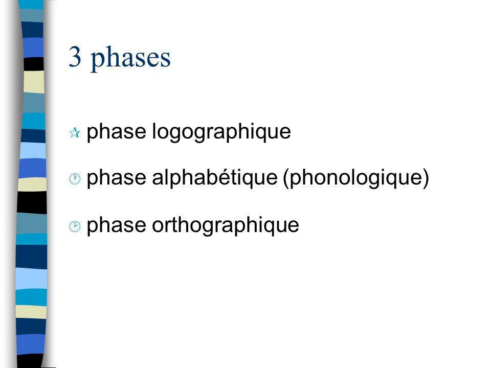3 phases phase logographique phase alphabétique (phonologique)