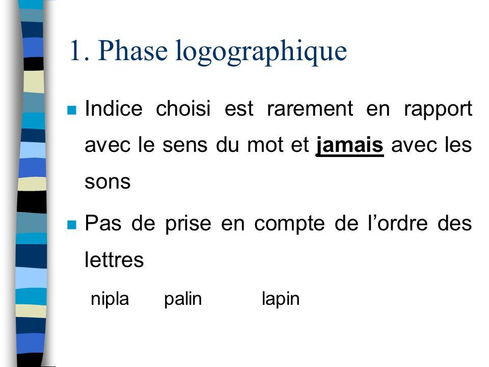 1. Phase logographique Indice choisi est rarement en rapport avec le sens du mot et jamais avec les sons.
