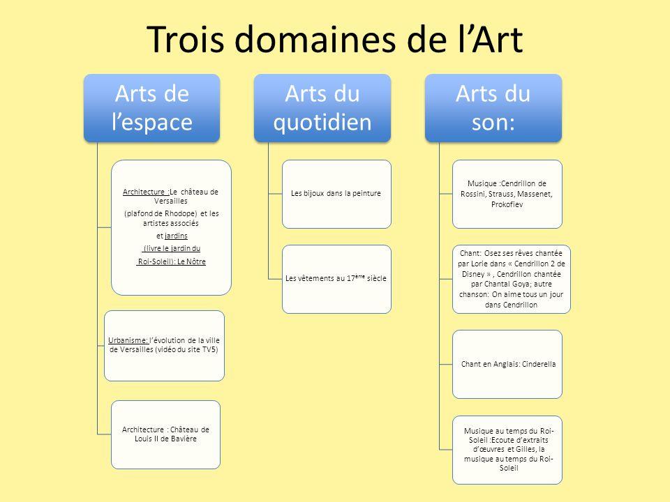 Trois domaines de l'Art