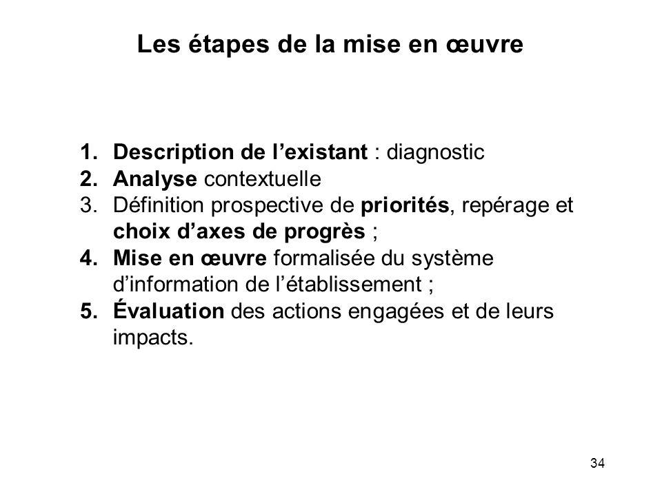 Les étapes de la mise en œuvre