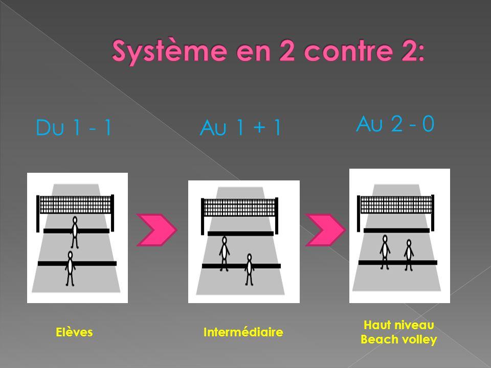 Système en 2 contre 2: Au 2 - 0 Du 1 - 1 Au 1 + 1 Haut niveau