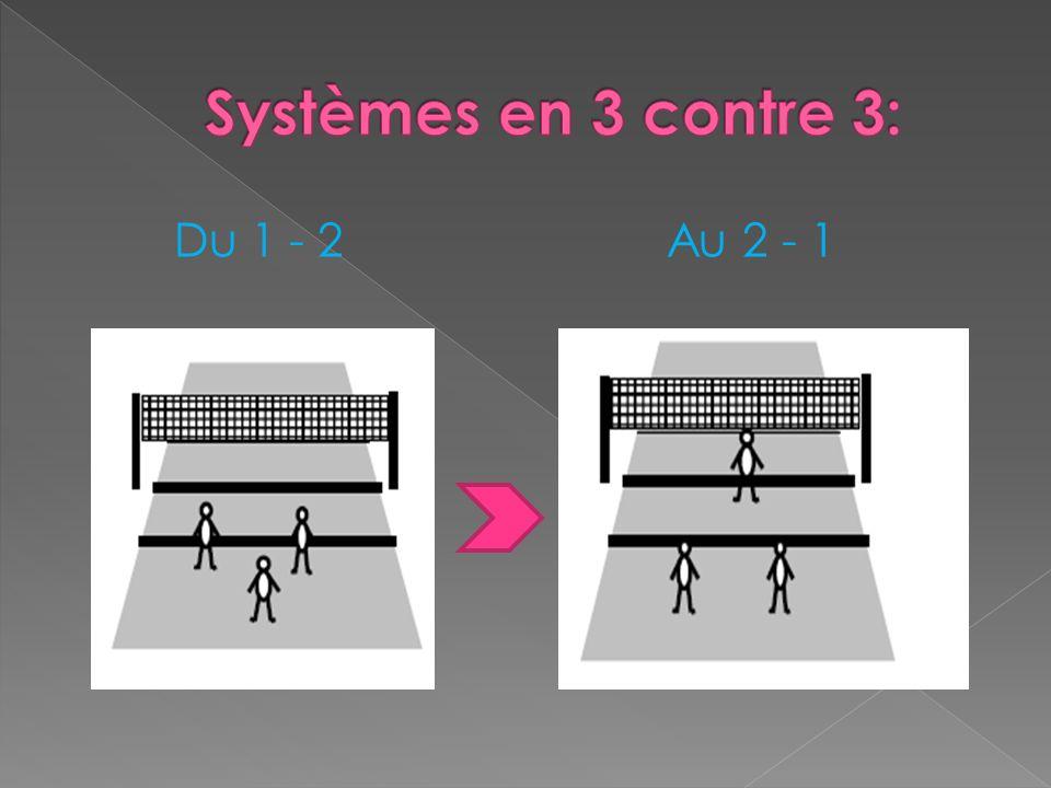 Systèmes en 3 contre 3: Du 1 - 2 Au 2 - 1