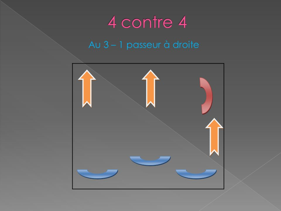 4 contre 4 Au 3 – 1 passeur à droite