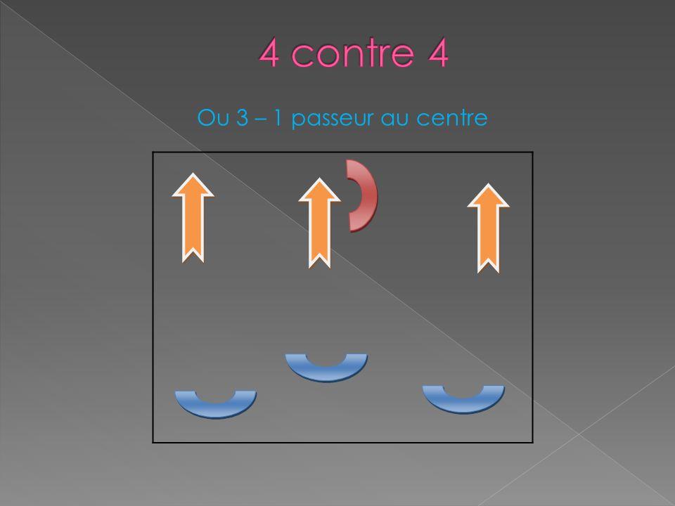4 contre 4 Ou 3 – 1 passeur au centre
