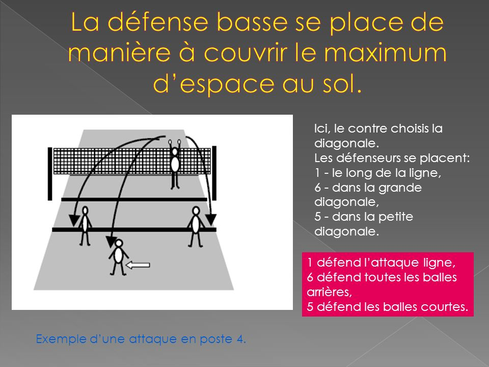 La défense basse se place de manière à couvrir le maximum d'espace au sol.