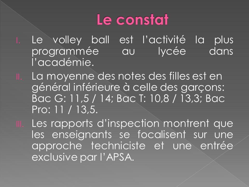 Le constat Le volley ball est l'activité la plus programmée au lycée dans l'académie.