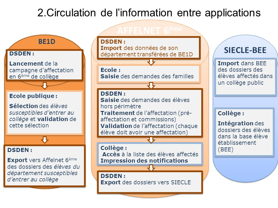 2.Circulation de l'information entre applications