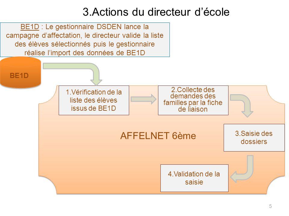 3.Actions du directeur d'école