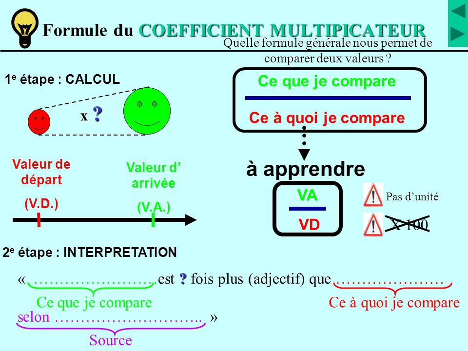 Formule du COEFFICIENT MULTIPICATEUR