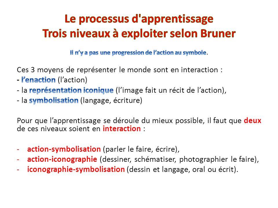Le processus d apprentissage Trois niveaux à exploiter selon Bruner