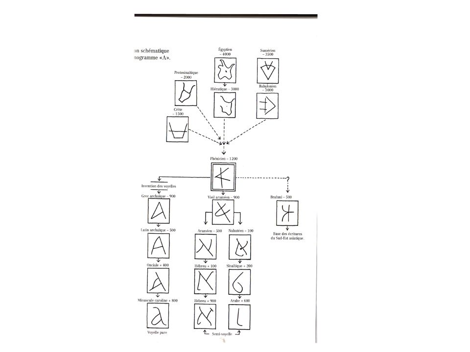 Adrian Frutiger L Homme et ses signes. Signes, symboles, signaux 2004